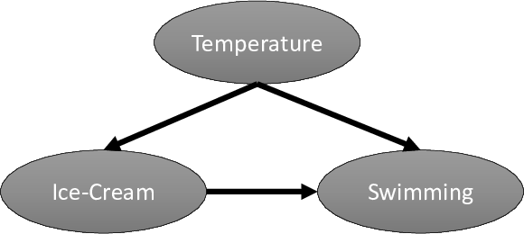 "Structural causal model for ice-cream's effect on swimming. <span label=""fig:icecream""></span>"