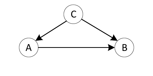 Figure 1: The effect of A on B must account for the confounding influence of C