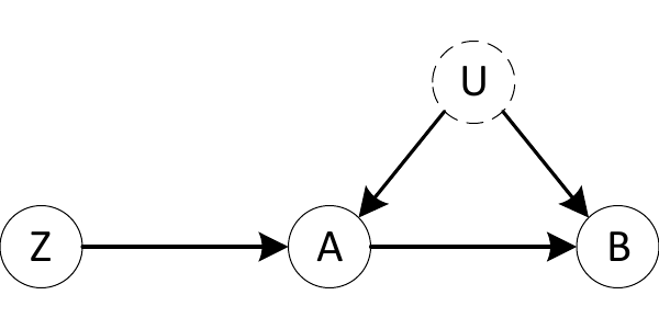 Figure 6: Instrumental Variables example: Z can help identify P(B|A), despite the unobserved confounding due to U